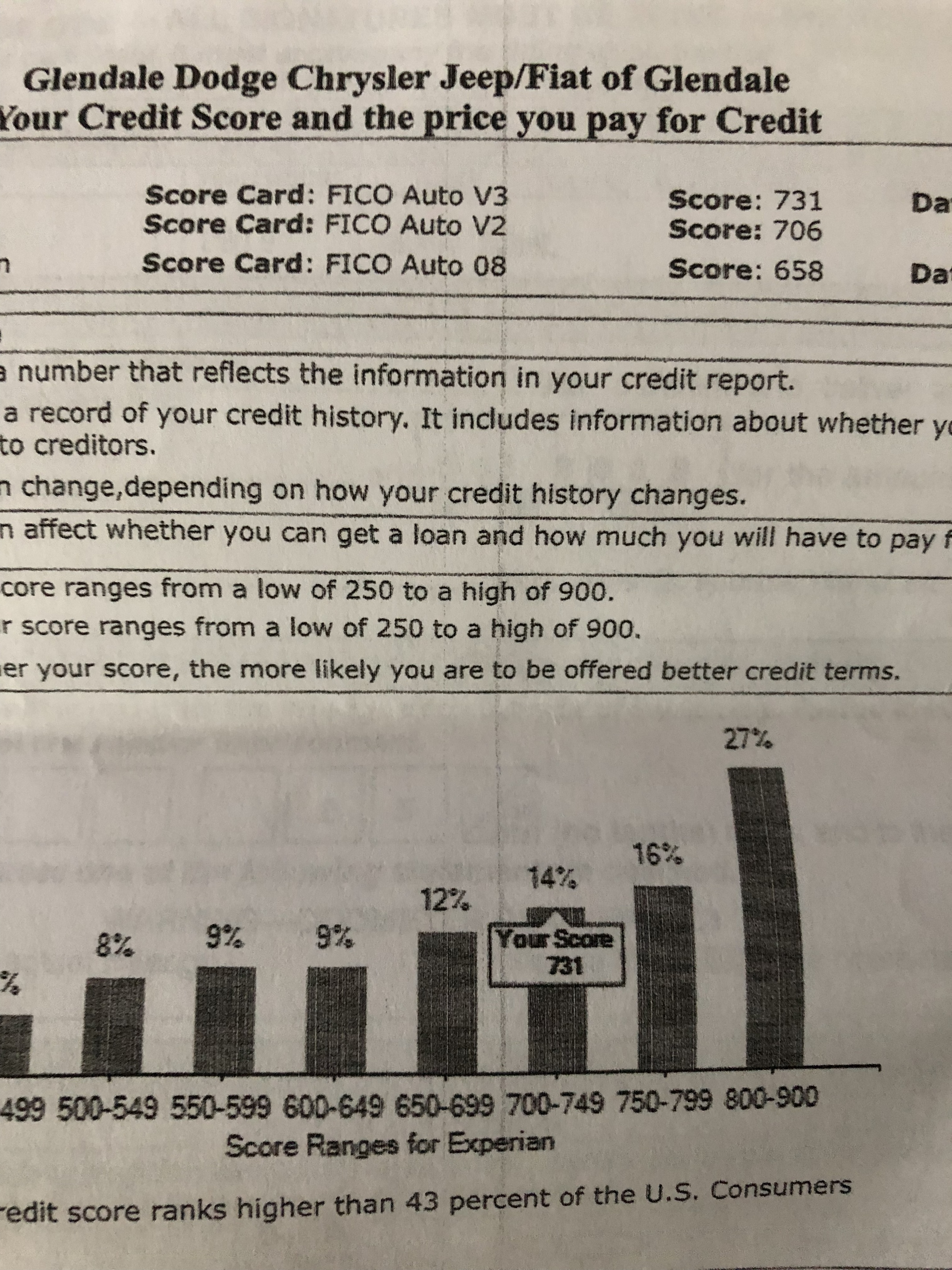 Credit Score Tiers >> Ally credit score tiers - Ask the Hackrs - Leasehackr Forum